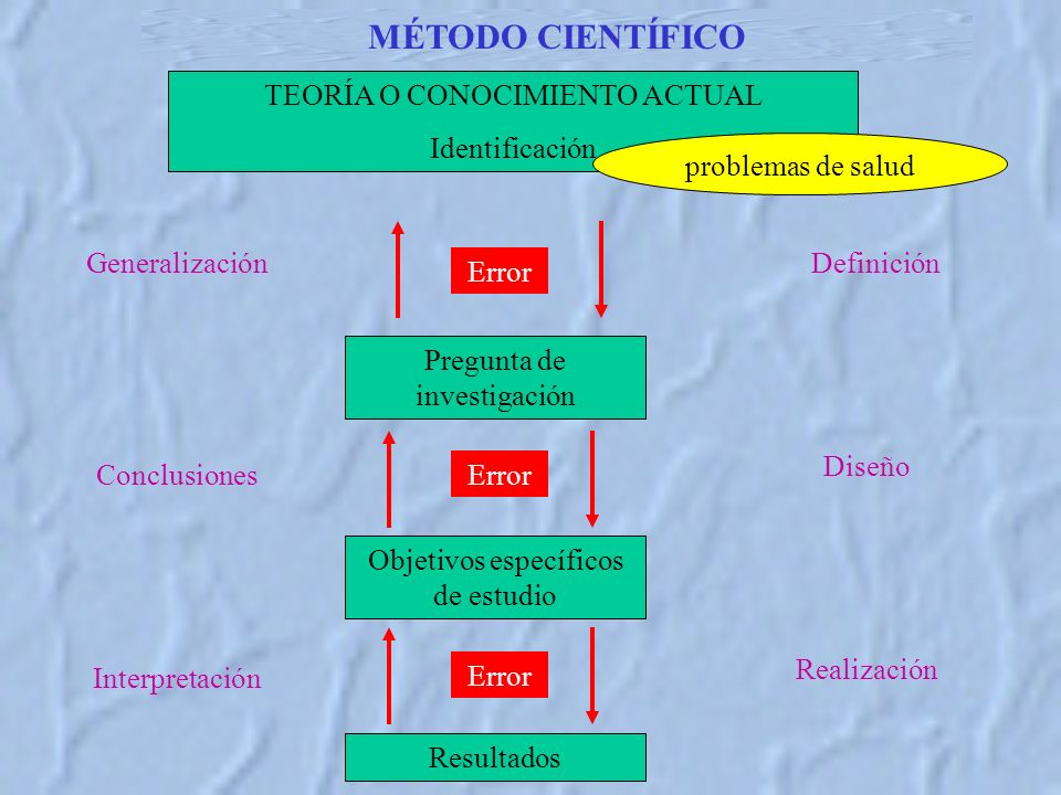 MÉTODO CIENTÍFICO TEORÍA O CONOCIMIENTO ACTUAL Identificación