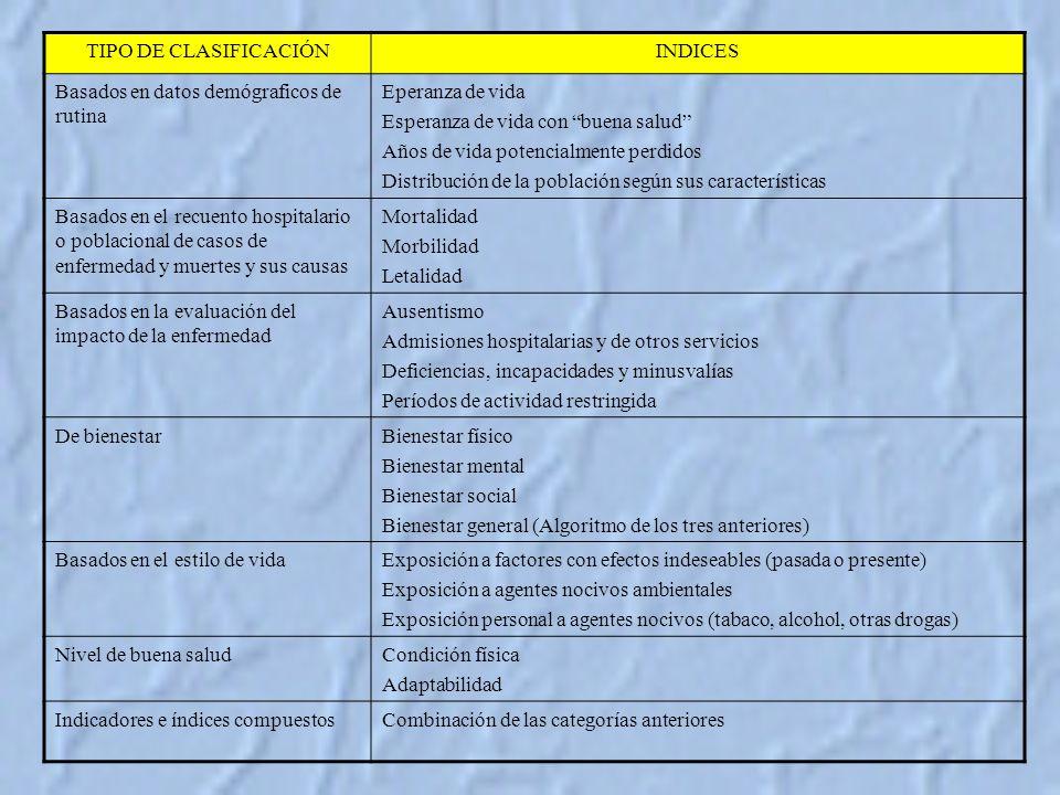 TIPO DE CLASIFICACIÓN INDICES. Basados en datos demógraficos de rutina. Eperanza de vida. Esperanza de vida con buena salud