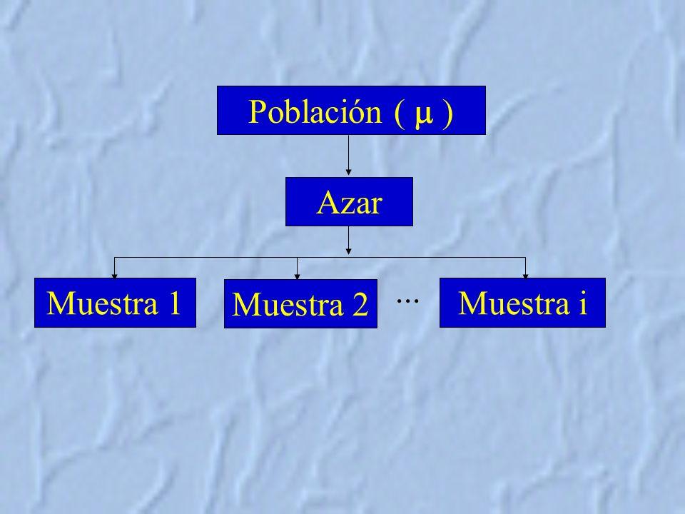 Población (  ) Azar ... Muestra 1 Muestra 2 Muestra i