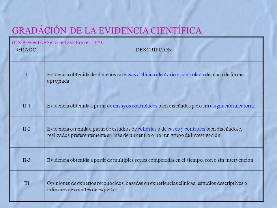 GRADÁCIÓN DE LA EVIDENCIA CIENTÍFICA
