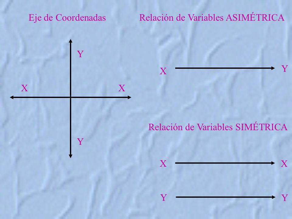 Relación de Variables ASIMÉTRICA