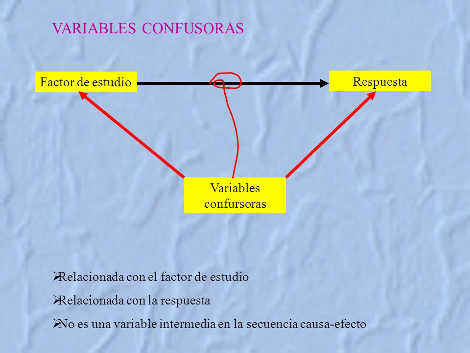 Variables confursoras