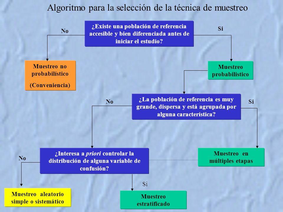 Algoritmo para la selección de la técnica de muestreo