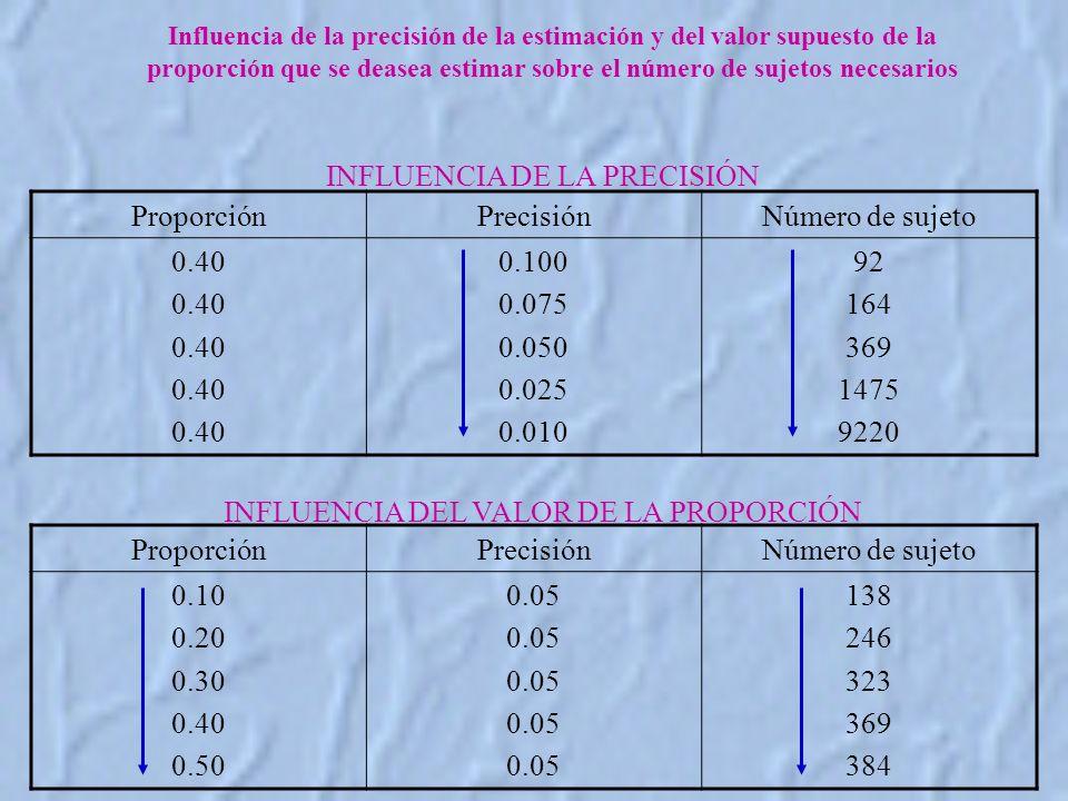 INFLUENCIA DE LA PRECISIÓN Proporción Precisión Número de sujeto 0.40