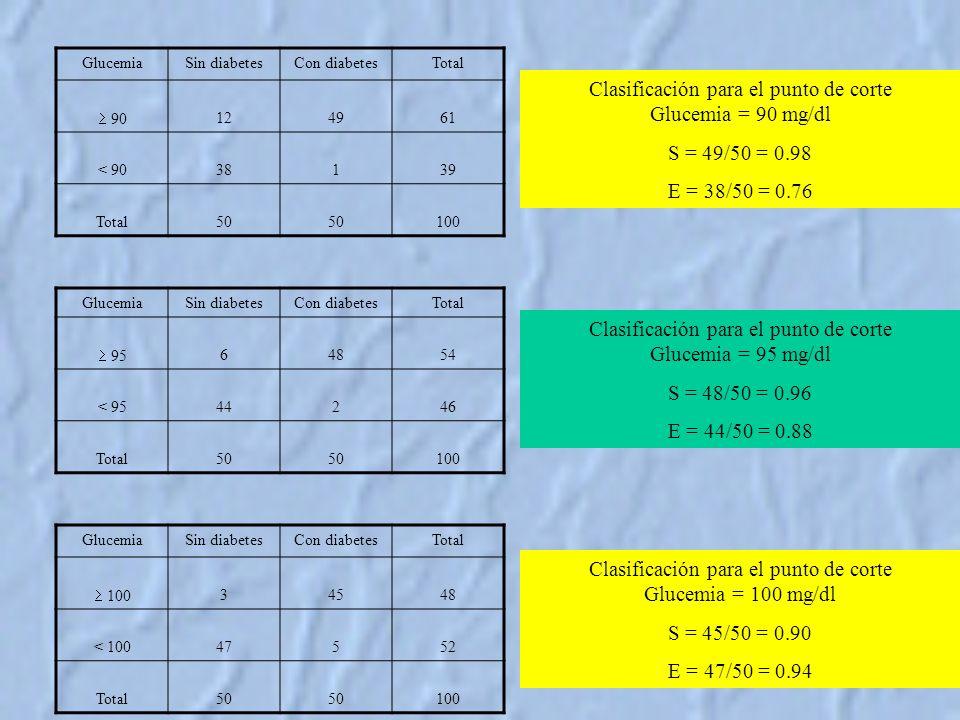 Clasificación para el punto de corte Glucemia = 90 mg/dl