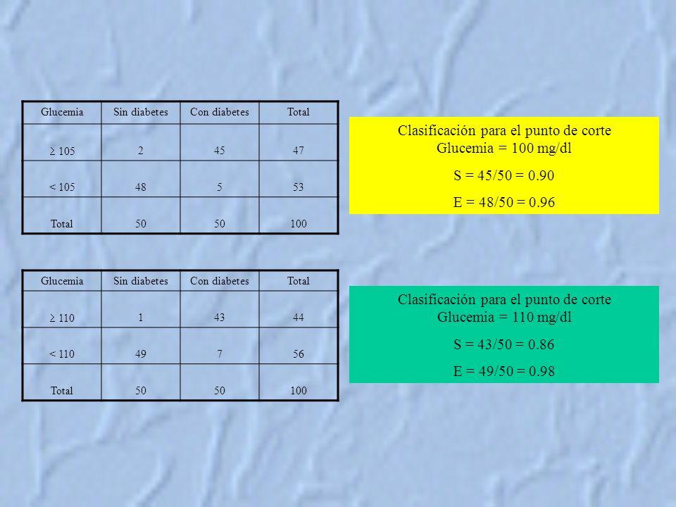 Clasificación para el punto de corte Glucemia = 100 mg/dl