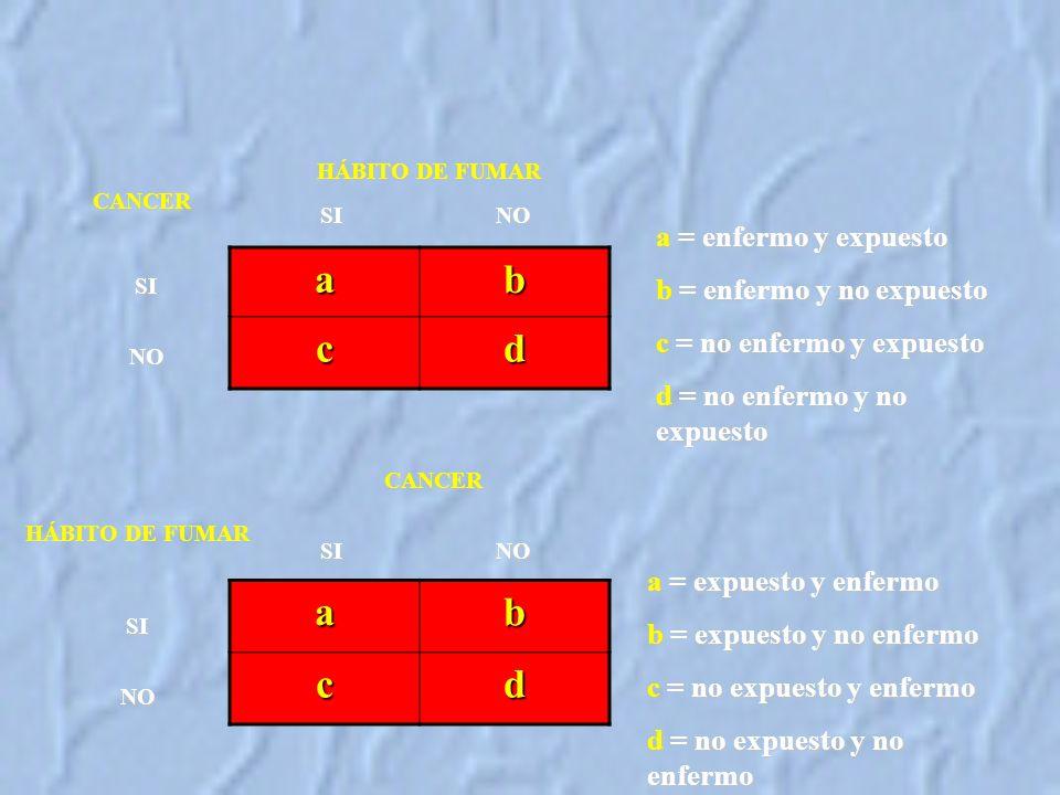 a b c d a b c d a = enfermo y expuesto b = enfermo y no expuesto