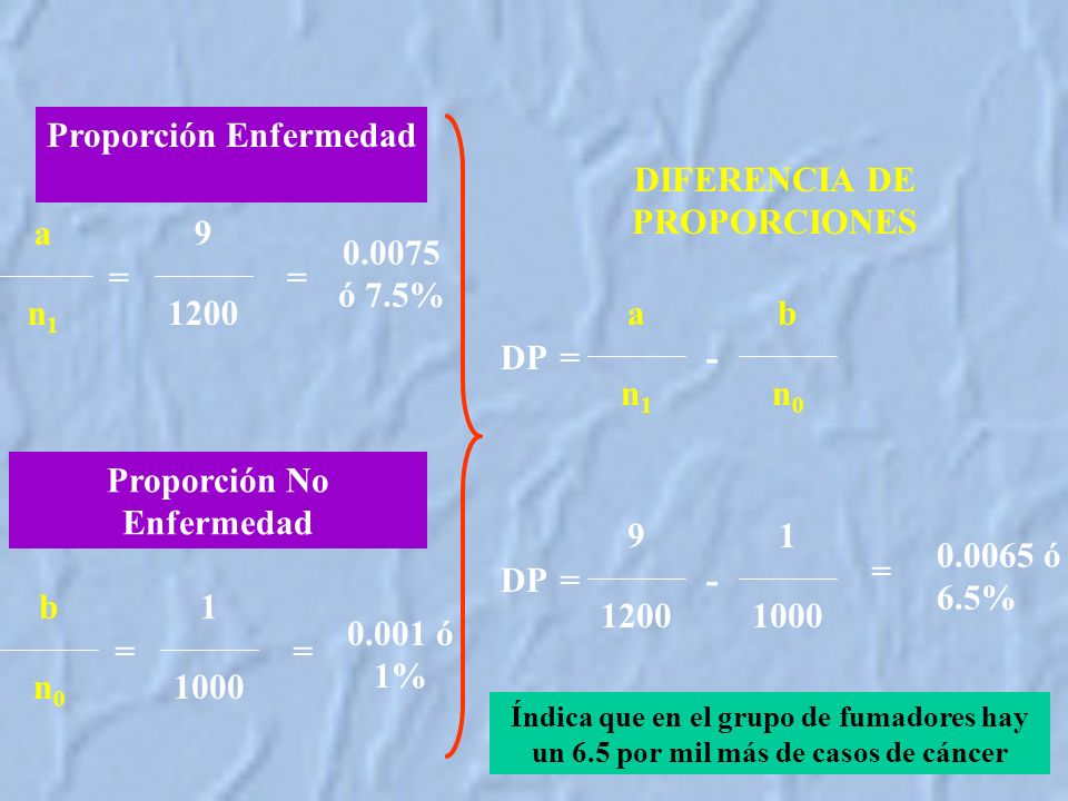 Proporción Enfermedad DIFERENCIA DE PROPORCIONES