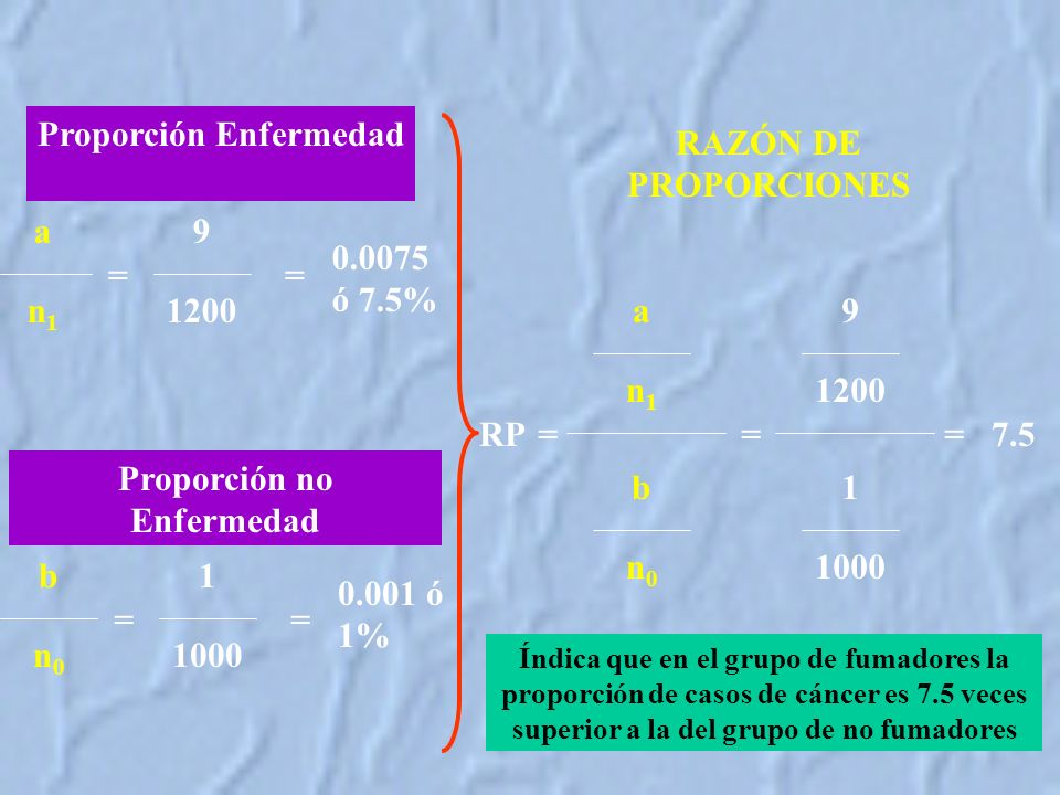 Proporción Enfermedad Proporción no Enfermedad