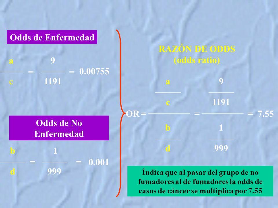 RAZÓN DE ODDS (odds ratio)