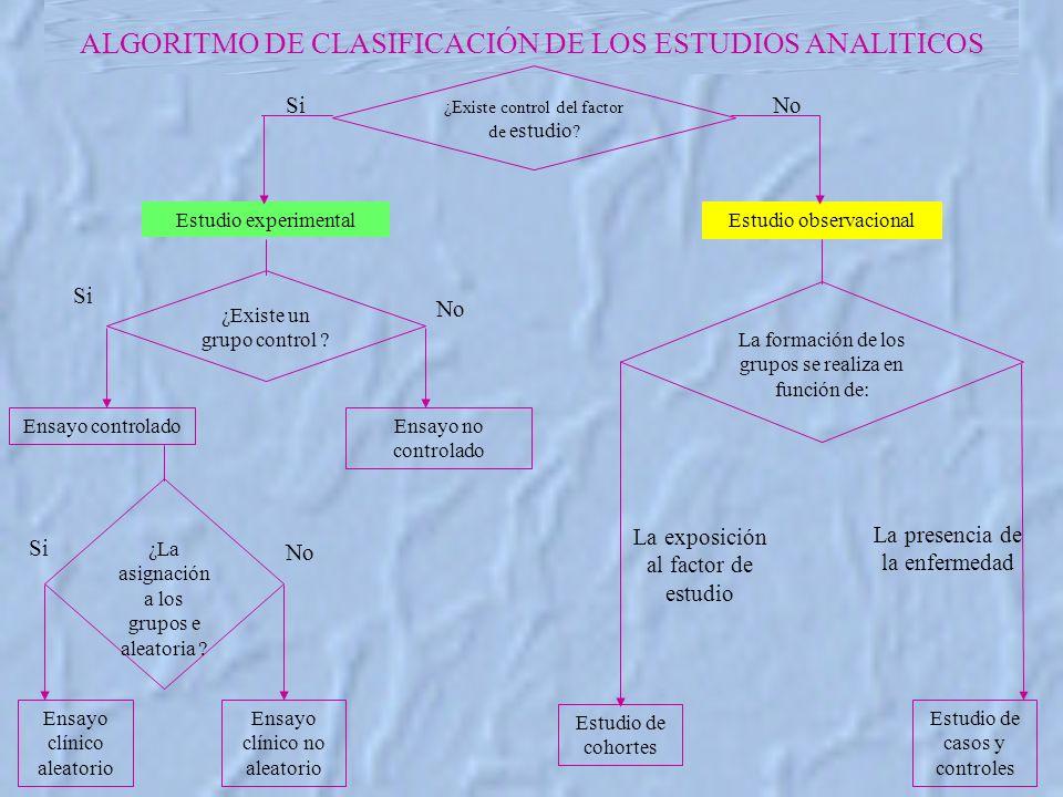 ALGORITMO DE CLASIFICACIÓN DE LOS ESTUDIOS ANALITICOS