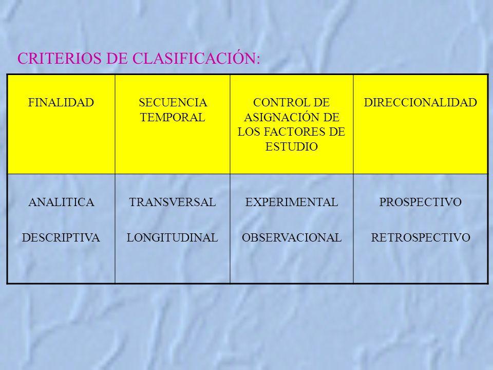 CONTROL DE ASIGNACIÓN DE LOS FACTORES DE ESTUDIO