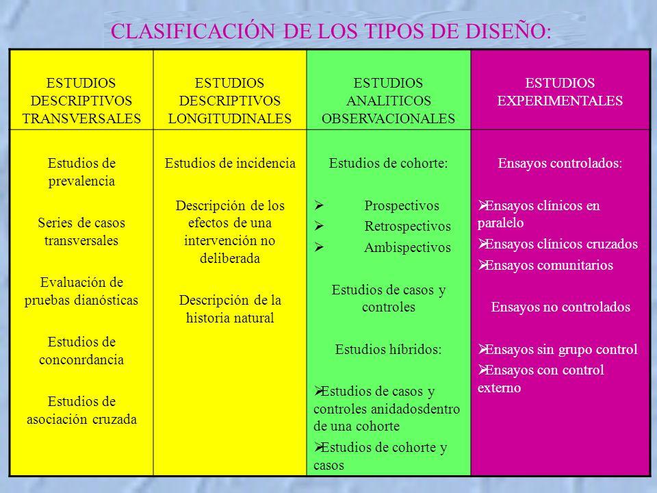CLASIFICACIÓN DE LOS TIPOS DE DISEÑO: