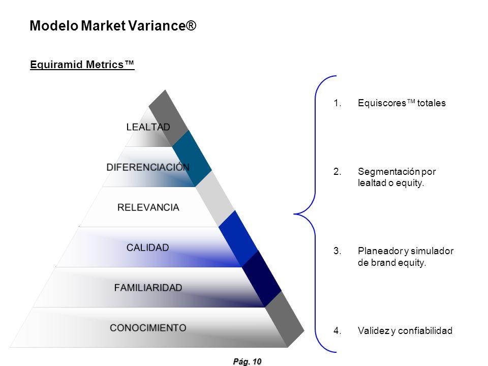 Modelo Market Variance®