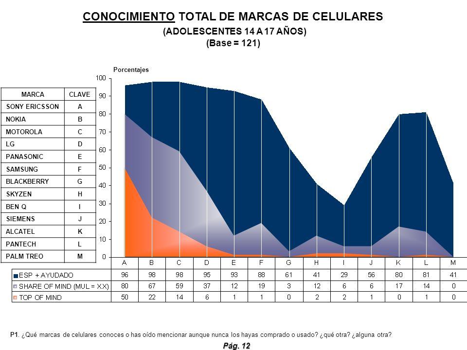 CONOCIMIENTO TOTAL DE MARCAS DE CELULARES (ADOLESCENTES 14 A 17 AÑOS) (Base = 121)