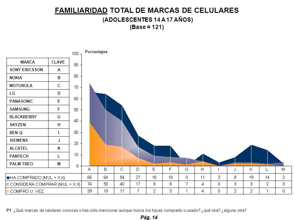 FAMILIARIDAD TOTAL DE MARCAS DE CELULARES (ADOLESCENTES 14 A 17 AÑOS) (Base = 121)