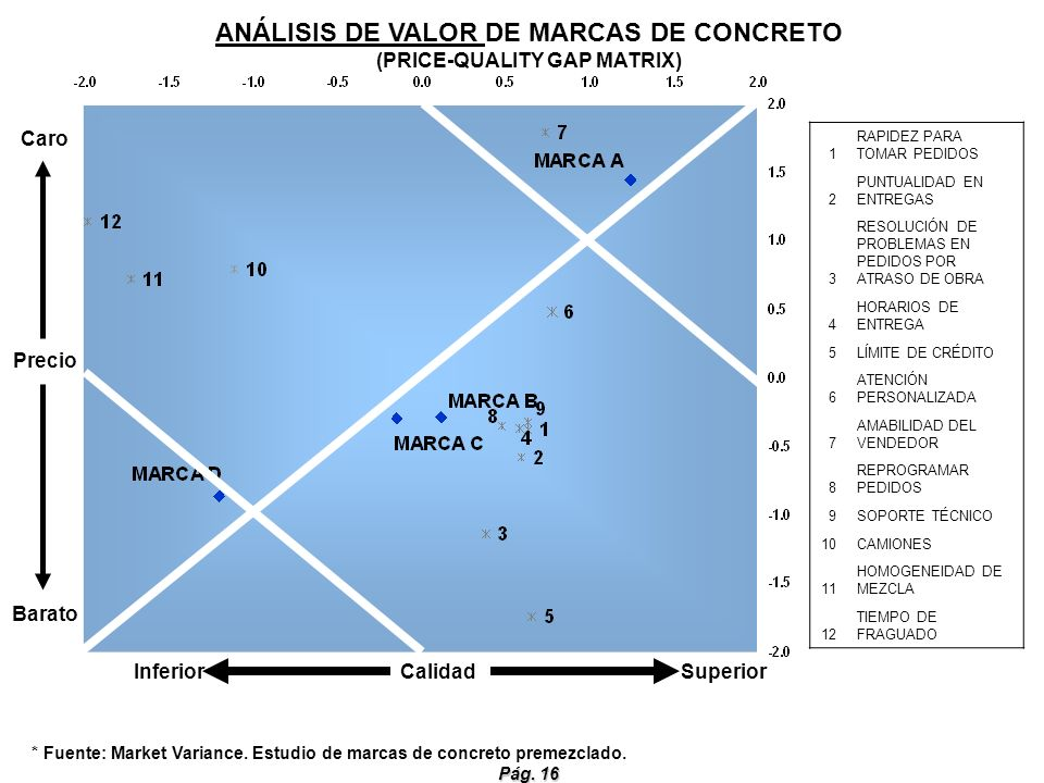 ANÁLISIS DE VALOR DE MARCAS DE CONCRETO (PRICE-QUALITY GAP MATRIX)
