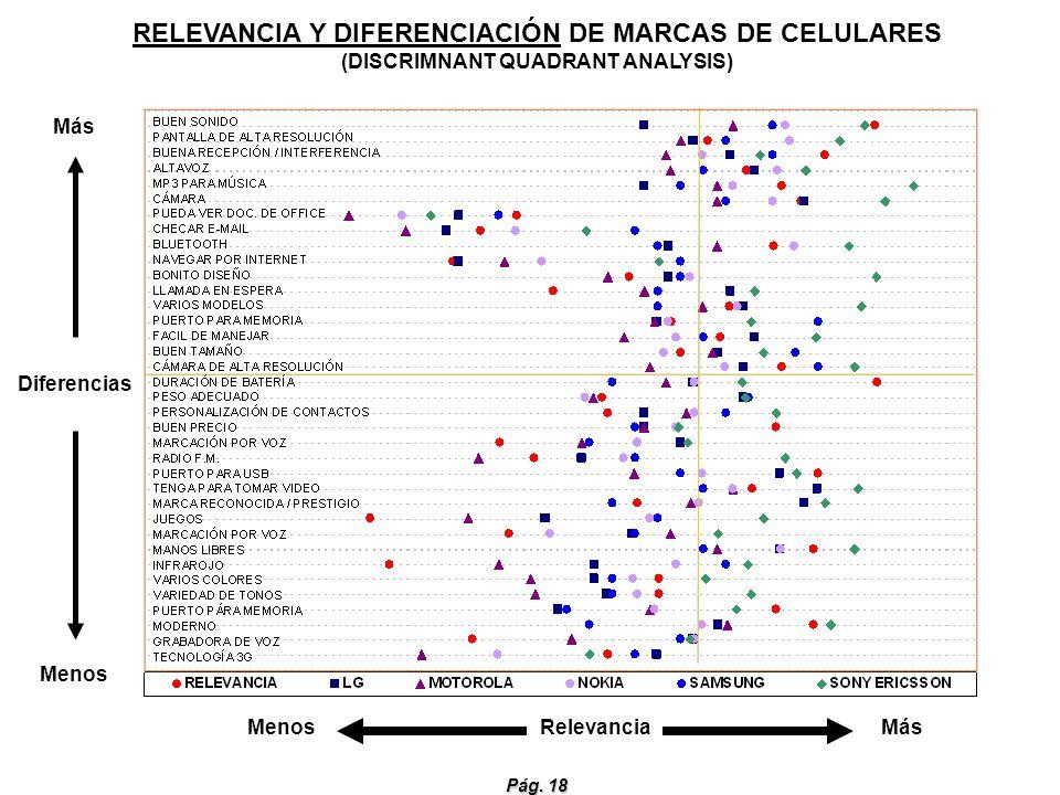 RELEVANCIA Y DIFERENCIACIÓN DE MARCAS DE CELULARES (DISCRIMNANT QUADRANT ANALYSIS)