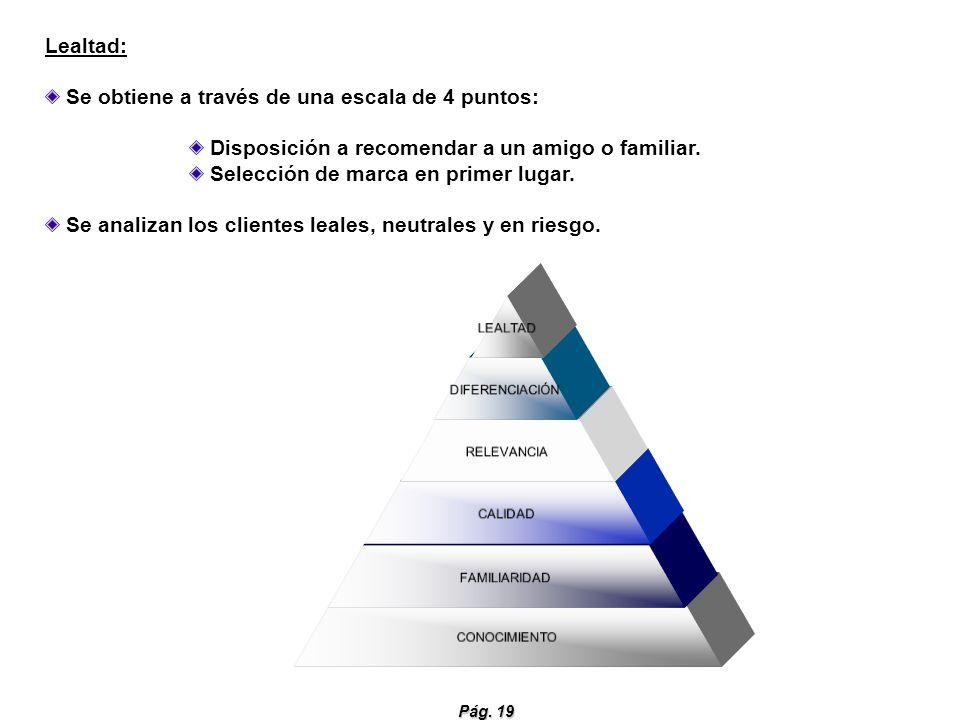 Lealtad: Se obtiene a través de una escala de 4 puntos: Disposición a recomendar a un amigo o familiar.