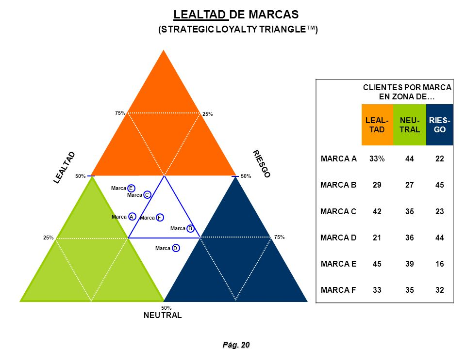 LEALTAD DE MARCAS (STRATEGIC LOYALTY TRIANGLE™)