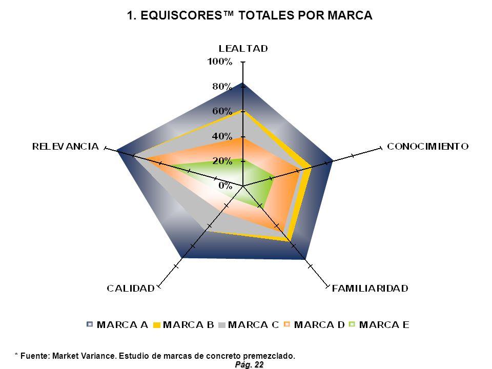 1. EQUISCORES™ TOTALES POR MARCA