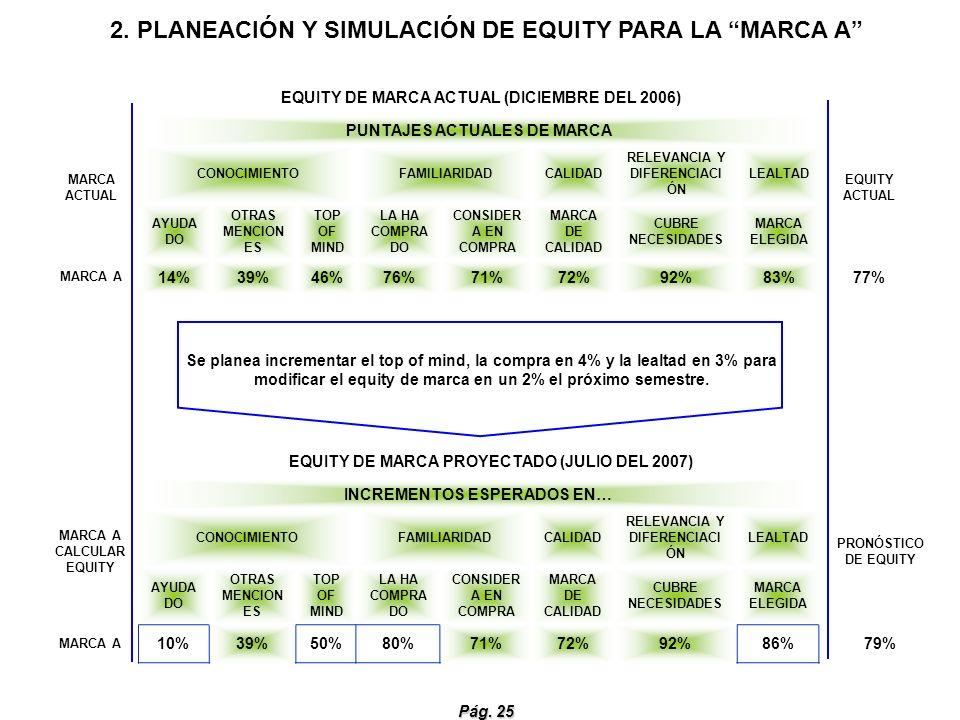 2. PLANEACIÓN Y SIMULACIÓN DE EQUITY PARA LA MARCA A