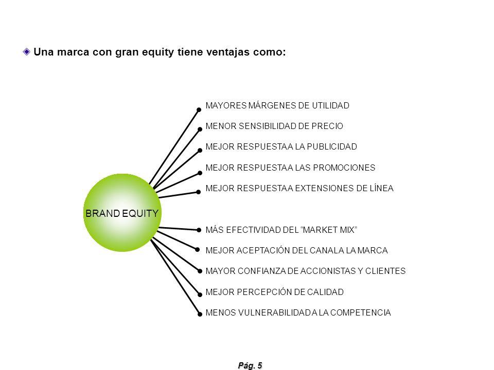 Una marca con gran equity tiene ventajas como: