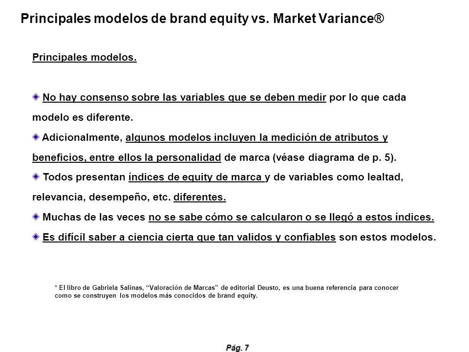 Principales modelos de brand equity vs. Market Variance®