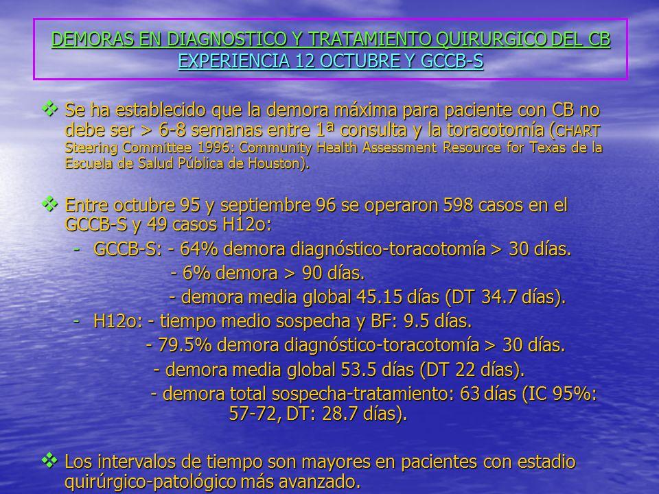 DEMORAS EN DIAGNOSTICO Y TRATAMIENTO QUIRURGICO DEL CB EXPERIENCIA 12 OCTUBRE Y GCCB-S