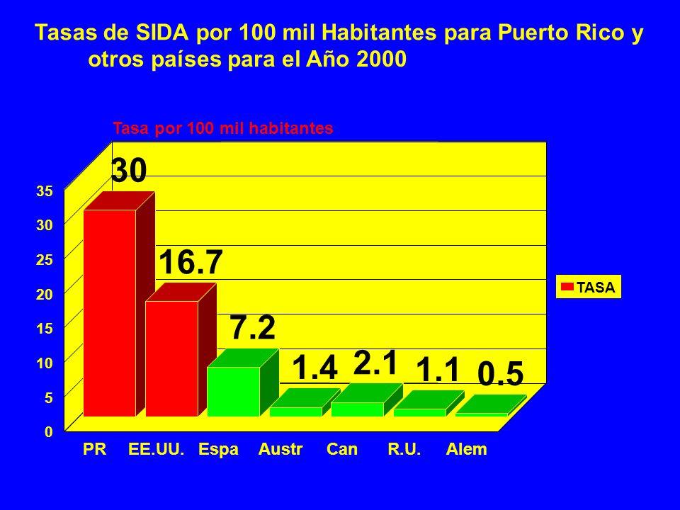 Tasas de SIDA por 100 mil Habitantes para Puerto Rico y