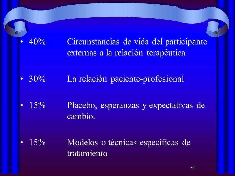 40%. Circunstancias de vida del participante
