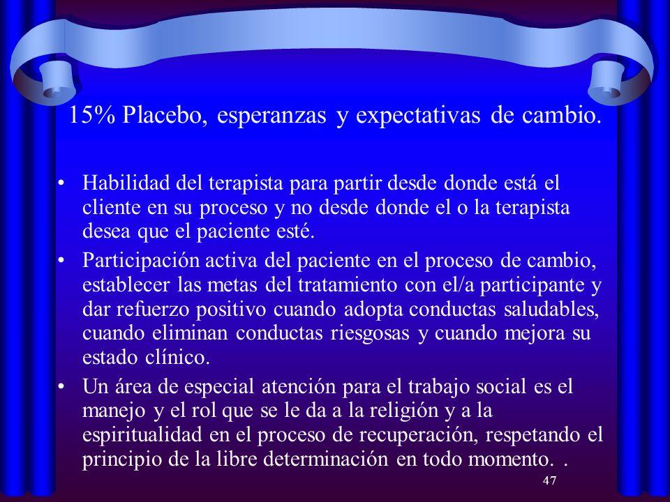 15% Placebo, esperanzas y expectativas de cambio.