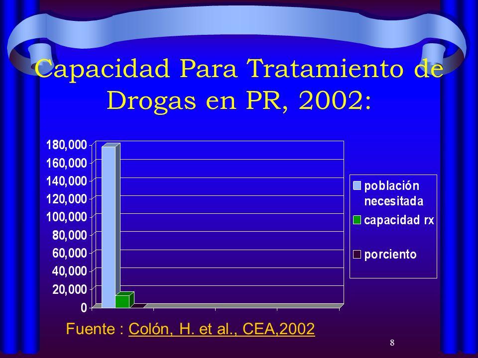 Capacidad Para Tratamiento de Drogas en PR, 2002: