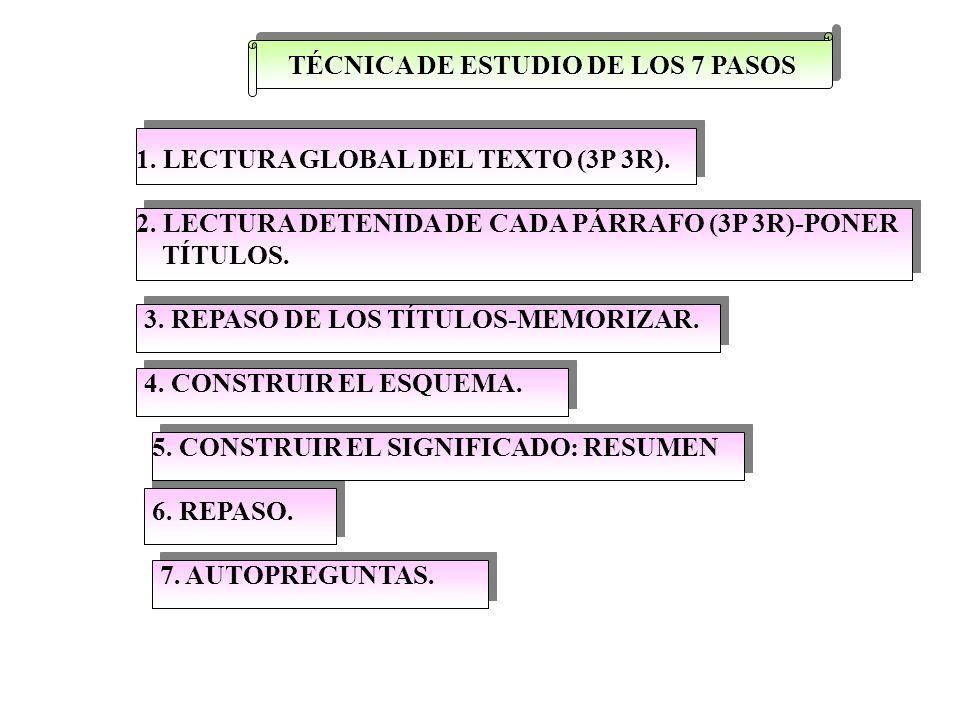 TÉCNICA DE ESTUDIO DE LOS 7 PASOS