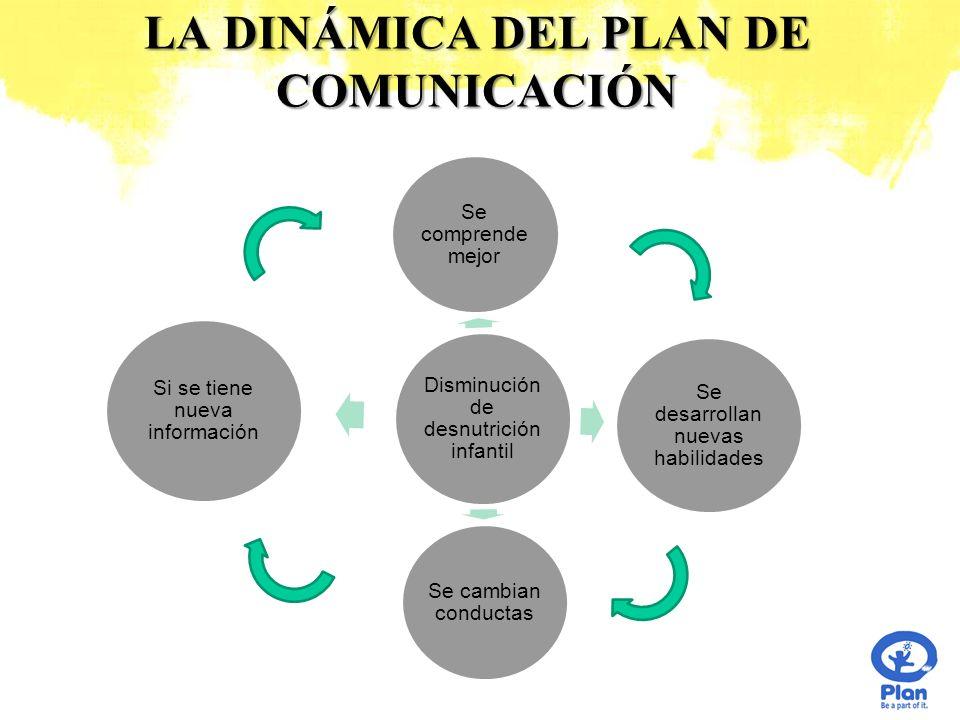 LA DINÁMICA DEL PLAN DE COMUNICACIÓN