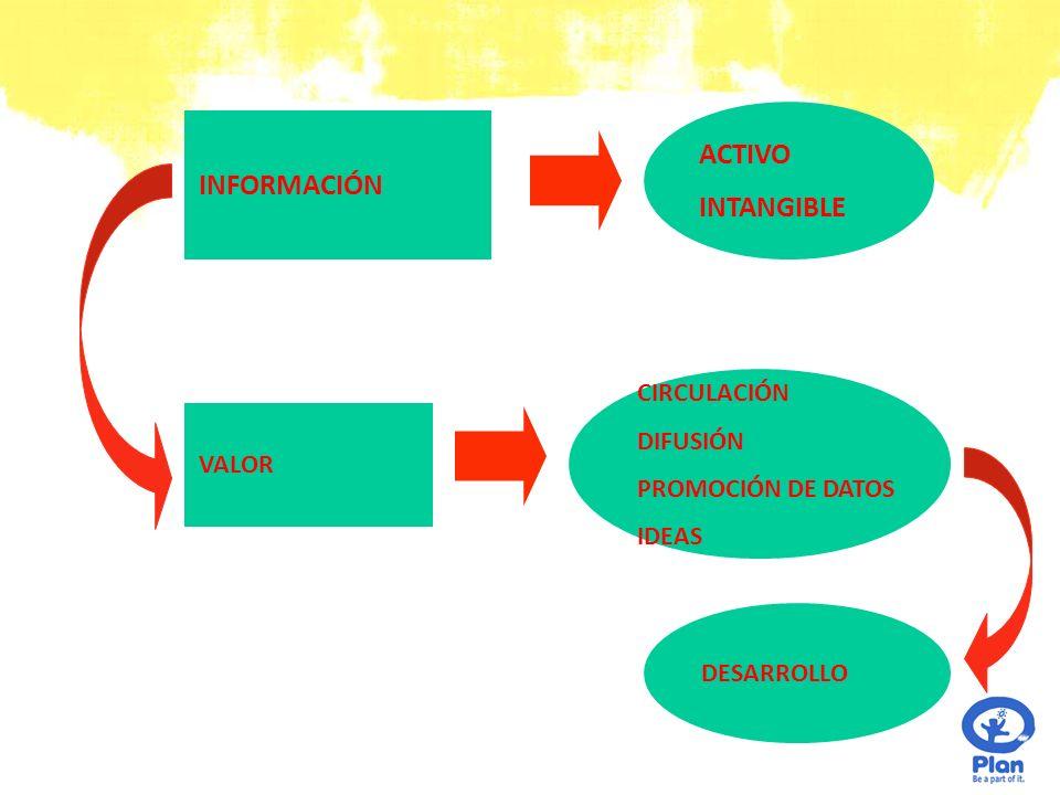 ACTIVO INFORMACIÓN INTANGIBLE CIRCULACIÓN DIFUSIÓN PROMOCIÓN DE DATOS