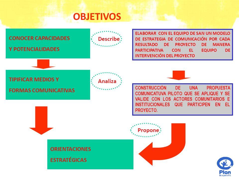 OBJETIVOS CONOCER CAPACIDADES Describe Y POTENCIALIDADES
