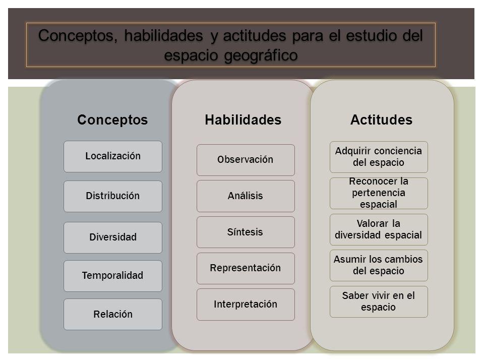 Conceptos, habilidades y actitudes para el estudio del espacio geográfico