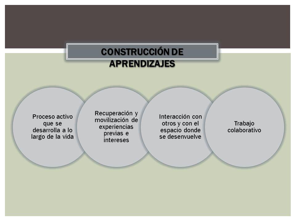 CONSTRUCCIÓN DE APRENDIZAJES