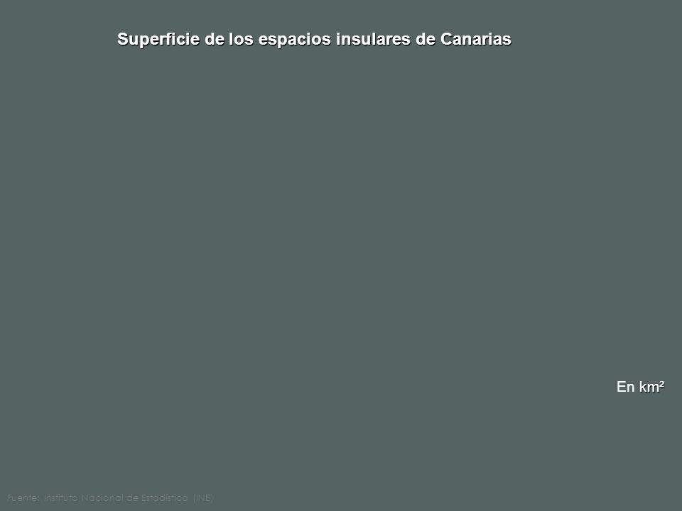 Superficie de los espacios insulares de Canarias