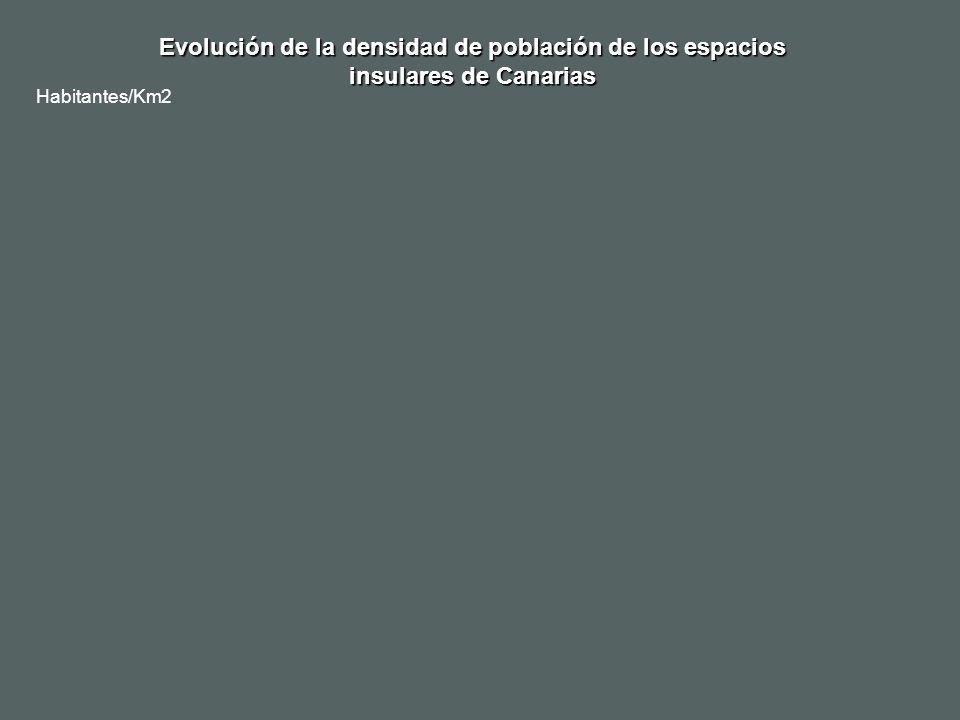 Evolución de la densidad de población de los espacios insulares de Canarias