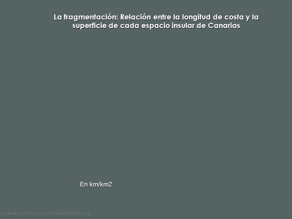 La fragmentación: Relación entre la longitud de costa y la superficie de cada espacio insular de Canarias