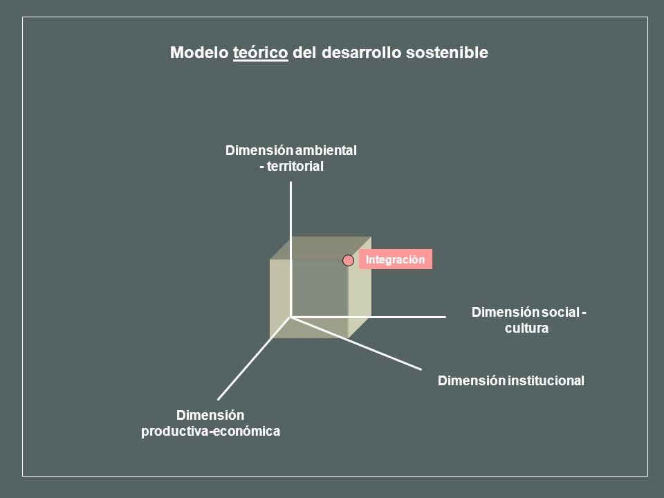 Modelo teórico del desarrollo sostenible