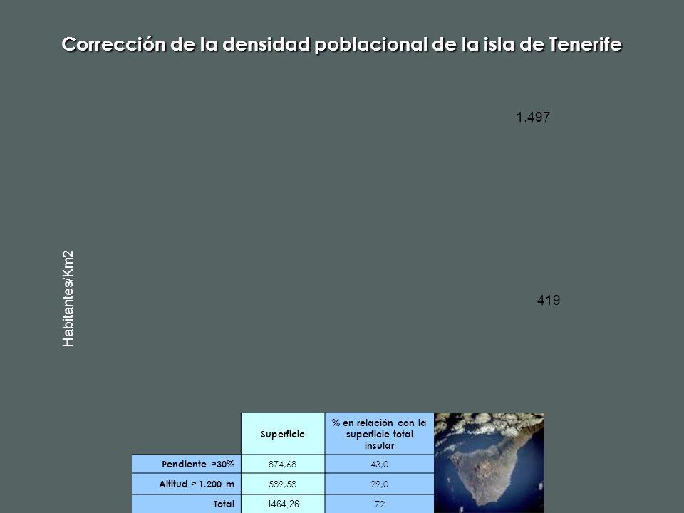 Corrección de la densidad poblacional de la isla de Tenerife