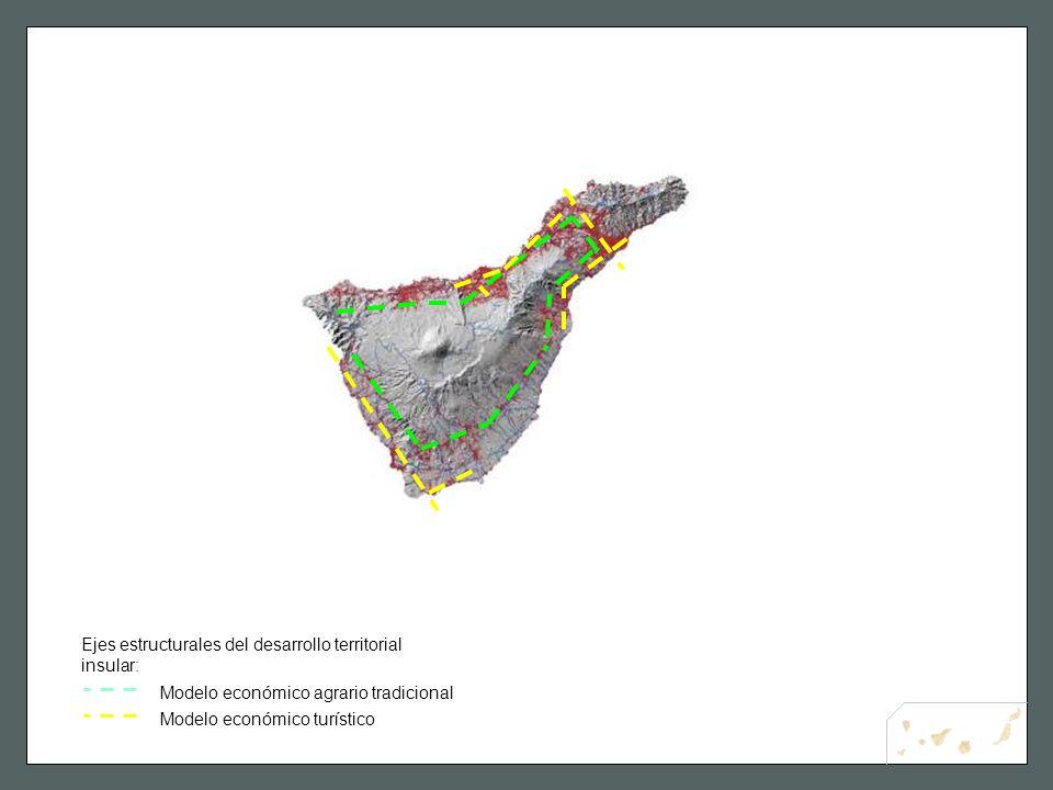 Ejes estructurales del desarrollo territorial insular: