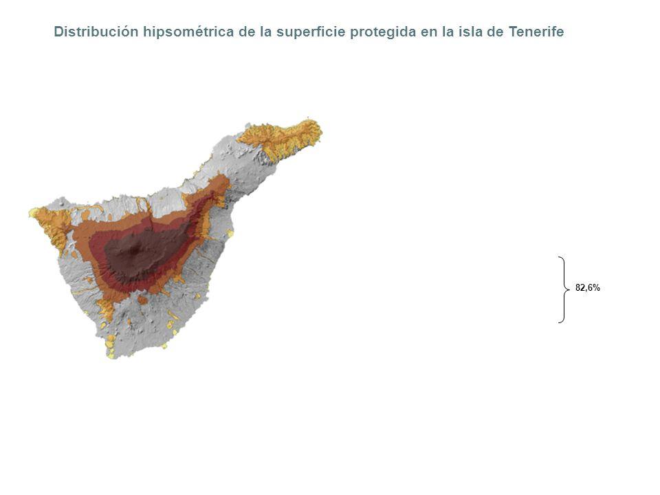 Distribución hipsométrica de la superficie protegida en la isla de Tenerife