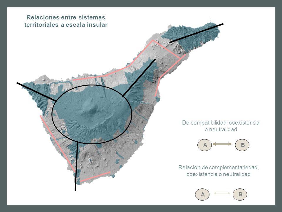 Relaciones entre sistemas territoriales a escala insular