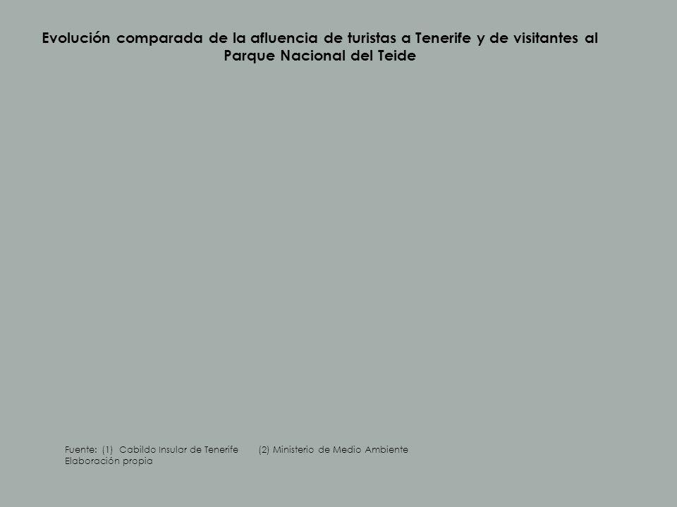 Evolución comparada de la afluencia de turistas a Tenerife y de visitantes al Parque Nacional del Teide