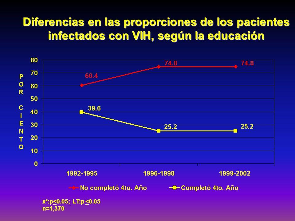 Diferencias en las proporciones de los pacientes infectados con VIH, según la educación