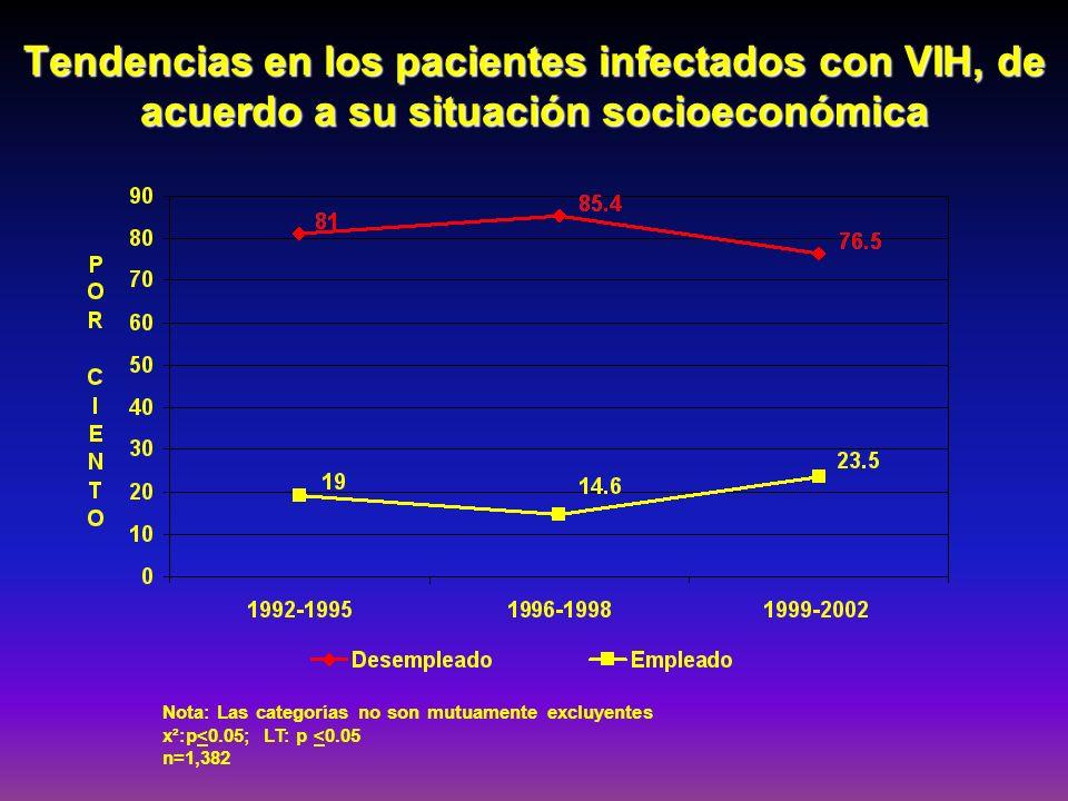 Tendencias en los pacientes infectados con VIH, de acuerdo a su situación socioeconómica